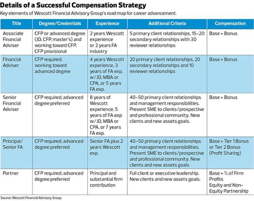 Wecott Financial Advisory Group compensation strategy
