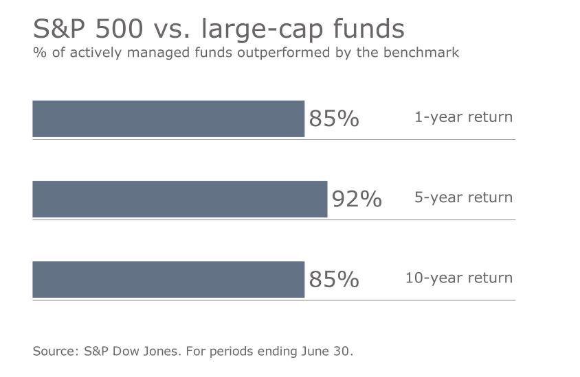 S&P benchmark vs. funds 1