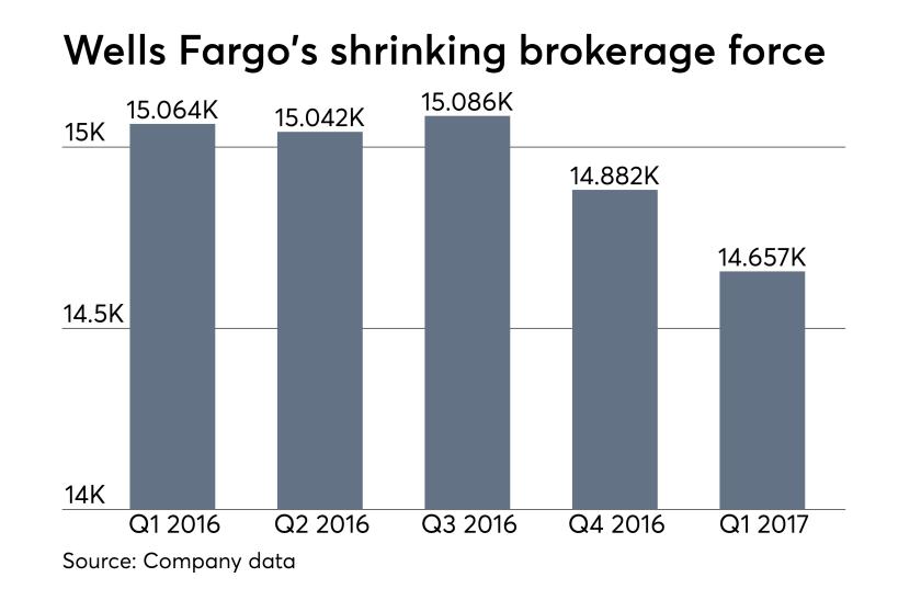 Wells Fargo adviser headcount earnings first quarter 2017