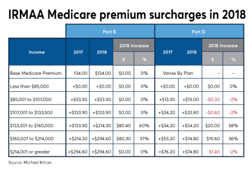 Kitces IRMAA Medicare 2018