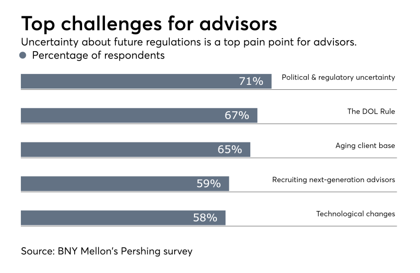 Top challenges for advisors