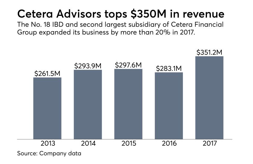 Cetera Advisors revenue