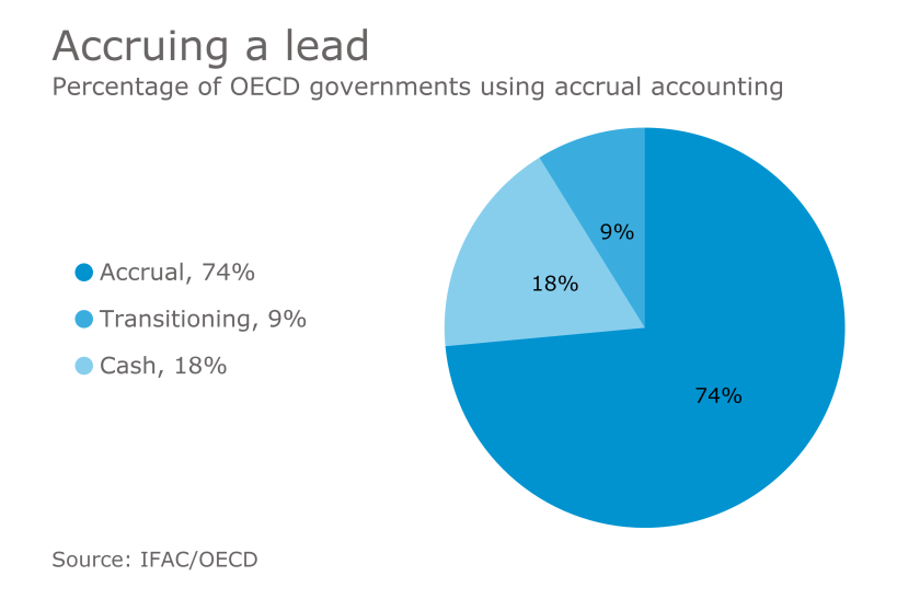 AT-032417-OECD accrual accounting