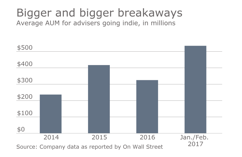 OWS average AUM for breakaway advisers.png