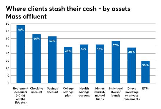 investment types utilizing mass affluent
