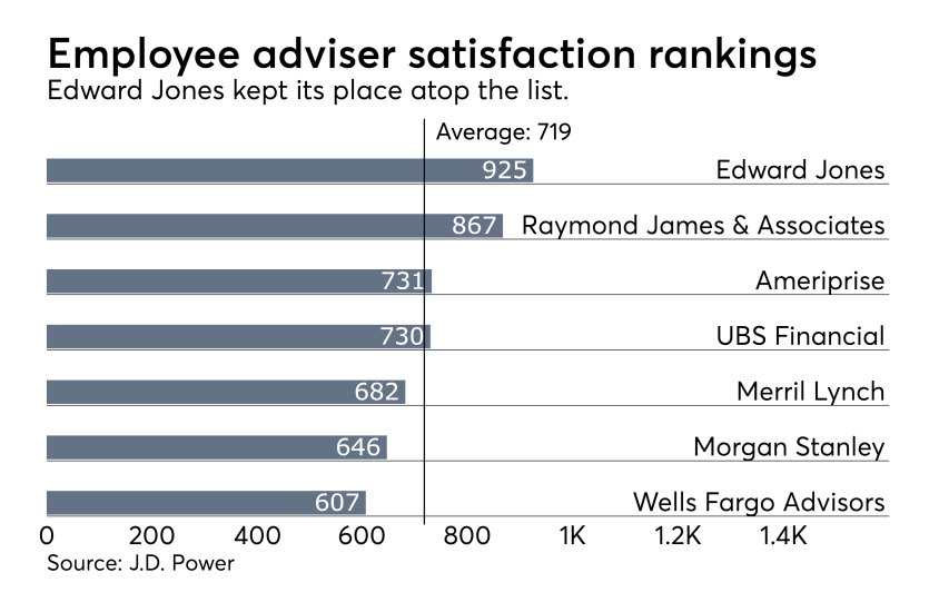 Employee adviser rankings J.D. Power