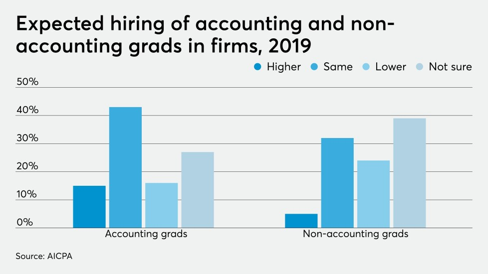 AICPA-trends-hiring-expectations-2019