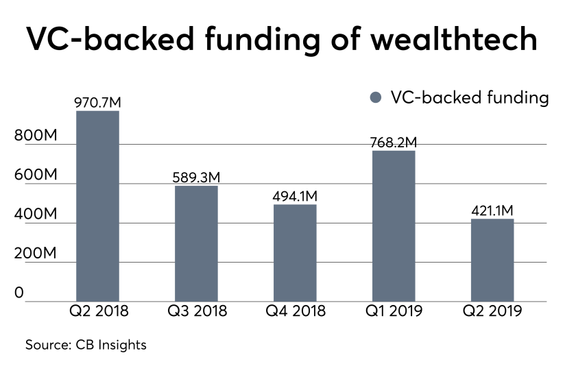 VC backed wealthtech funding IAG