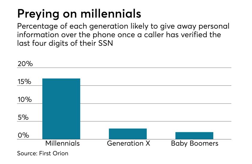 042717-MillennialsIdentityTheft.png