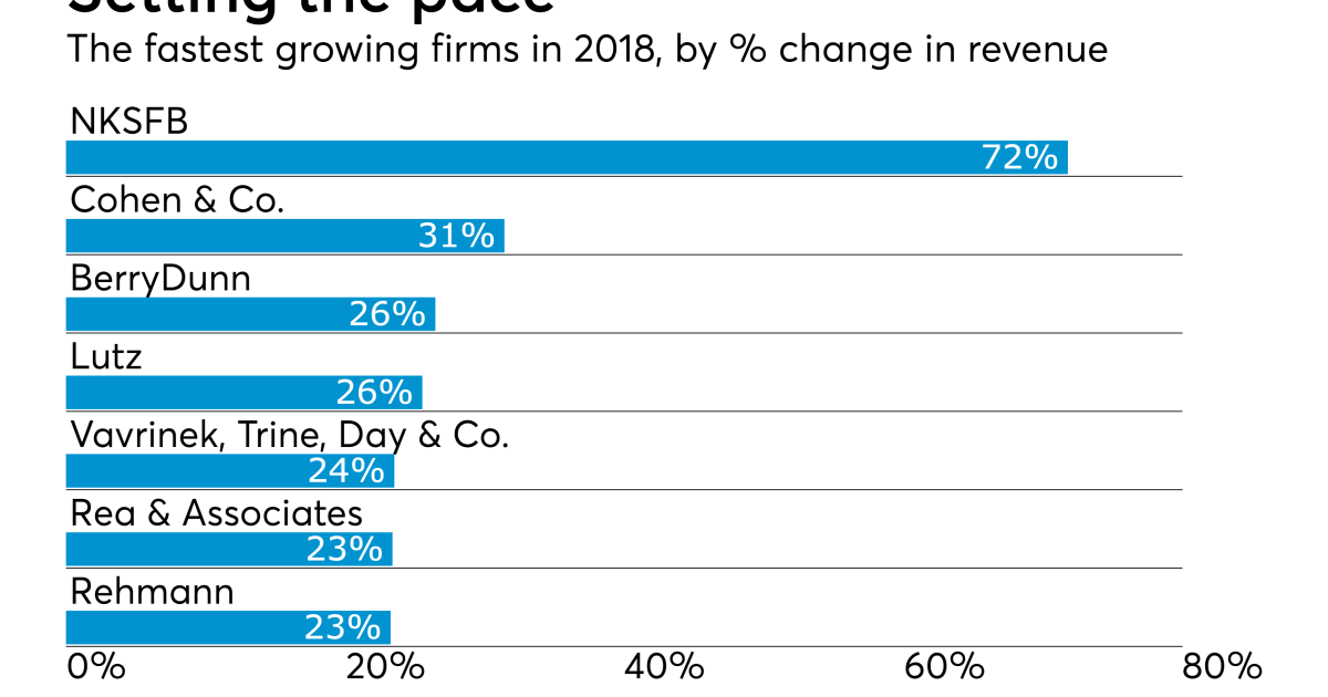 The 2019 Top 100 Firms: Growth strategies | Accounting Today
