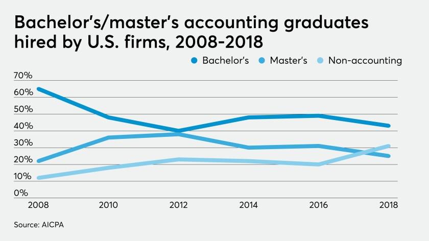 aicpa-trends-graduates-2019-chart