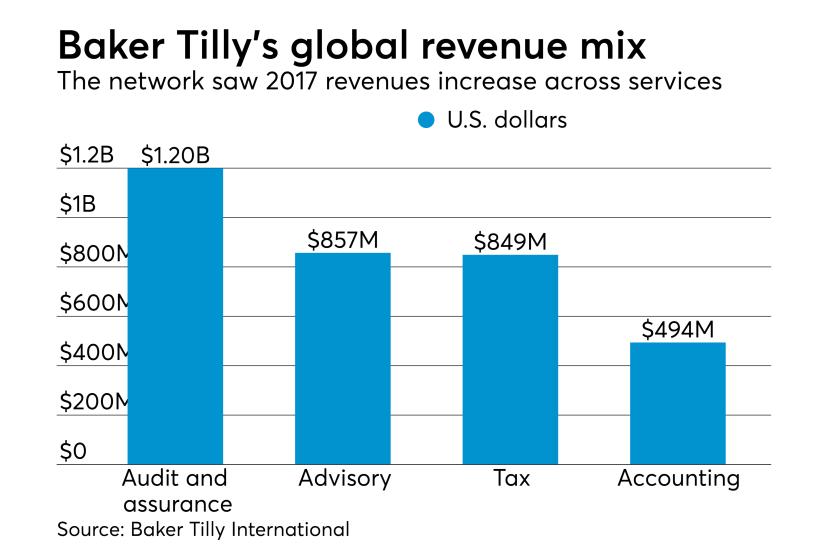 Baker Tilly International 2017 revenue mix
