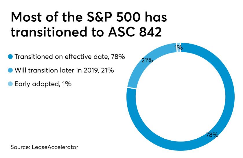 Lease accounting standard adoption among S&P 500