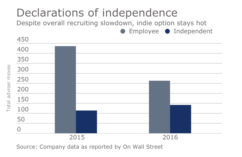 OWS Going independent recruiting momentum adviser moves chart.png