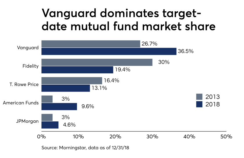 With 36.5% of the target-date mutual fund universe under its management realm, Vanguard leads its peers in overall market share. Fidelity Investments came in second with a 19.4% market share, followed by T. Rowe Price with 13.1%, according to the Morningstar report.