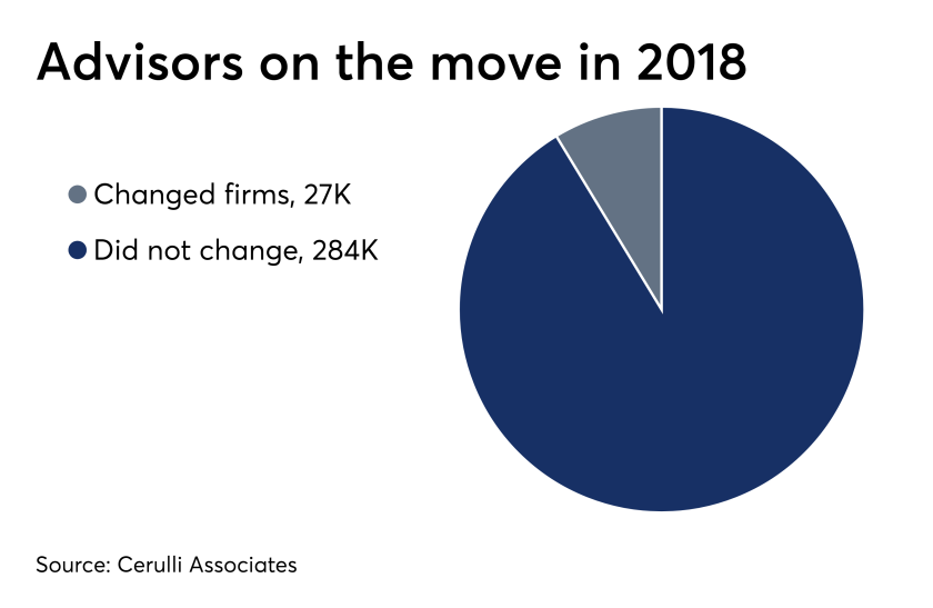A pie chart representing the number of financial advisors who changed firms in 2018.
