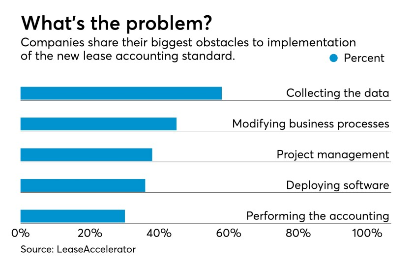 Lease accounting standards obstacles FASB chart