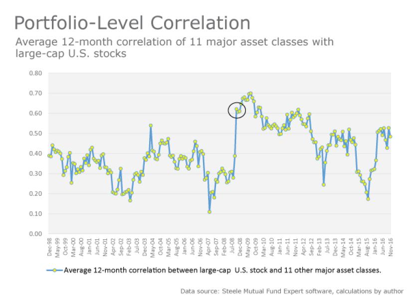 israelsen-portfolio level correlation