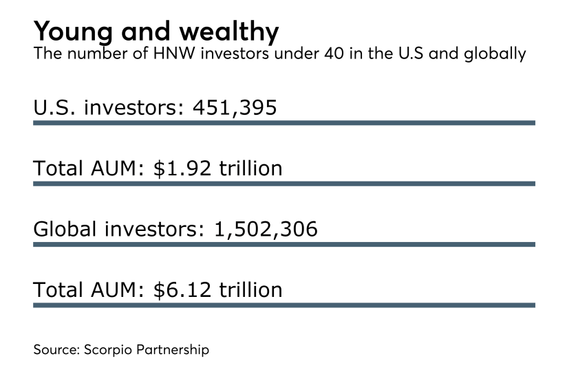 young-and-wealth-high-net-worth-under-40-9-2017