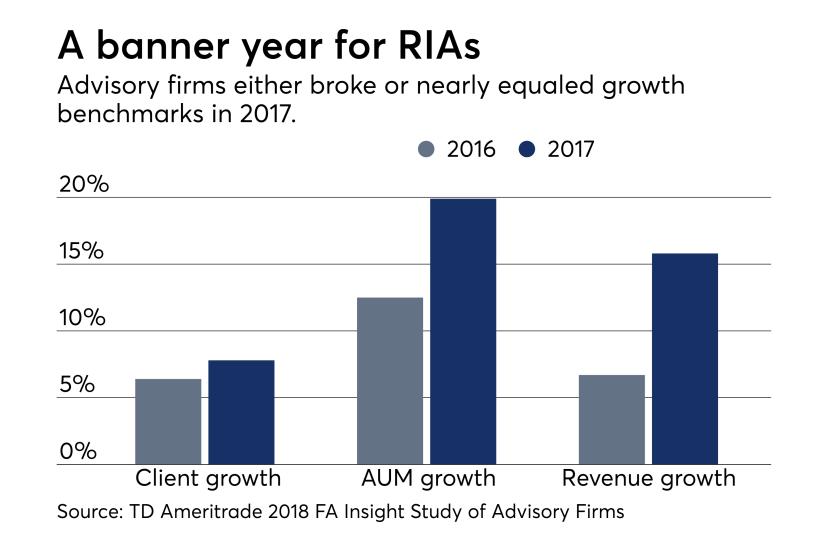 RIA growth '16 and '17 FA Insight