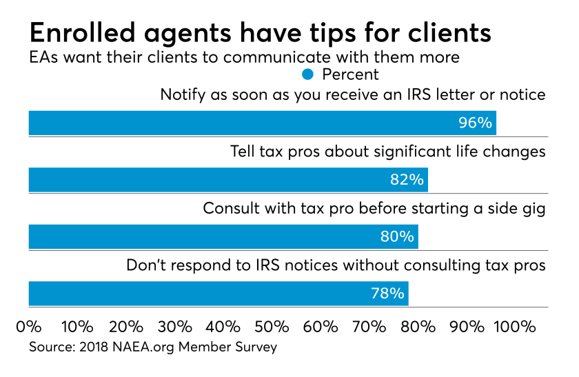NAEA survey on tax pro tips for clients