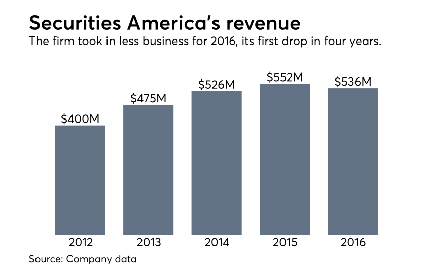 Securities America revenue