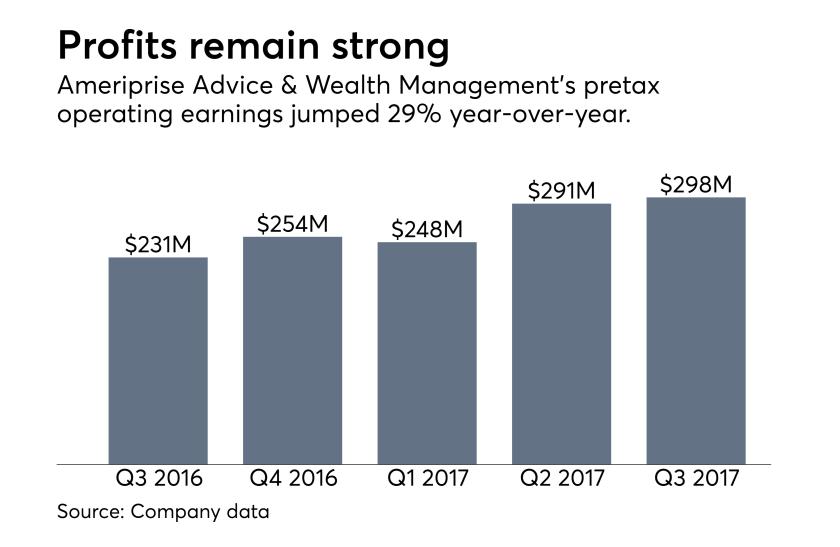 Ameriprise profits Q3 2017