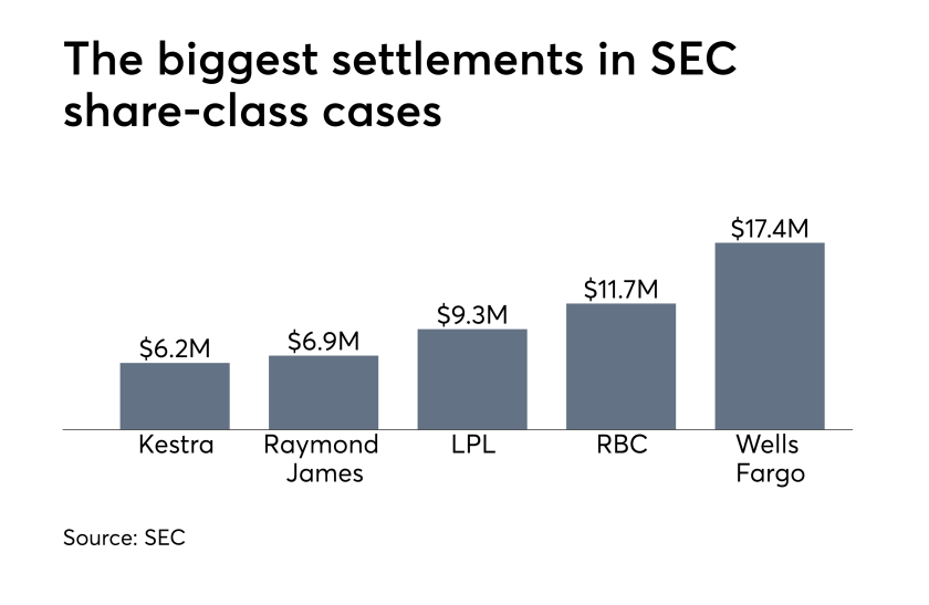settlements SEC share class cases one title march 28 2019