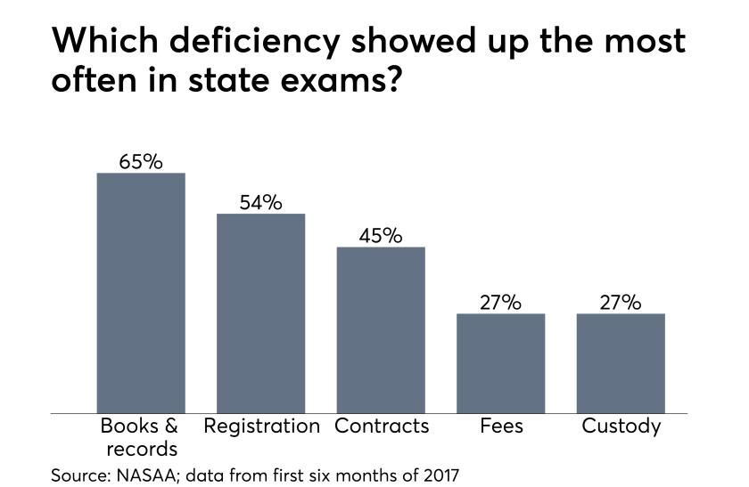 NASAA exam statistics