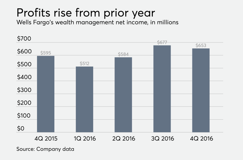 Wells Fargo wealth management profits fourth quarter 2016