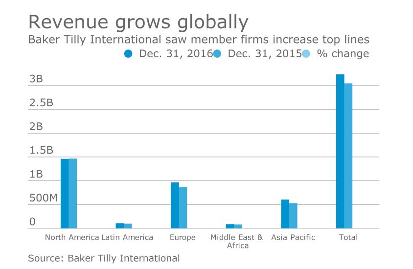 Baker Tilly International revenue