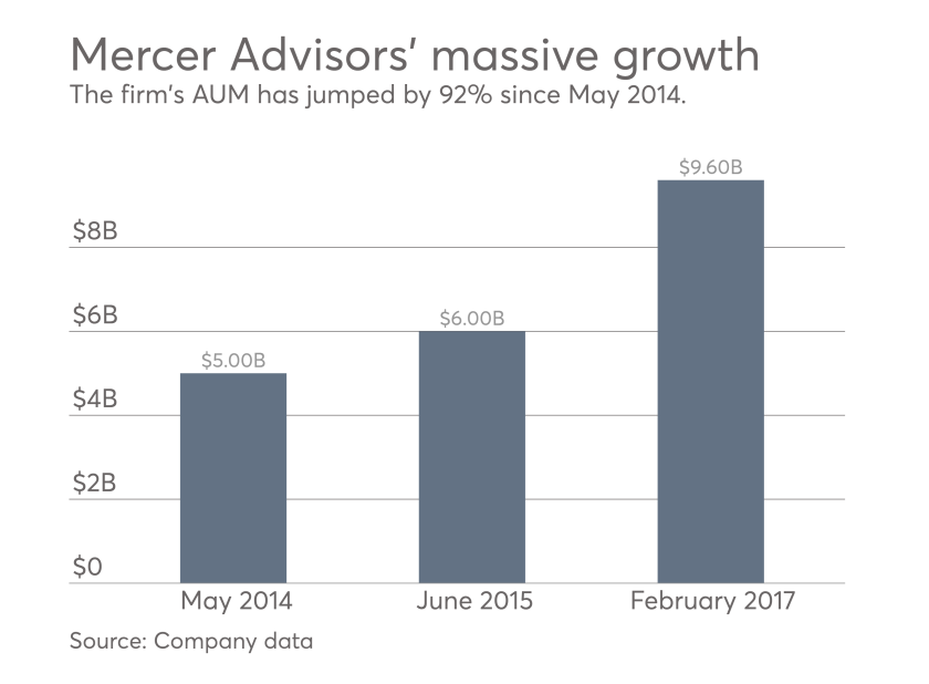 Mercer Advisors' AUM has grown by 92% since May 2014.