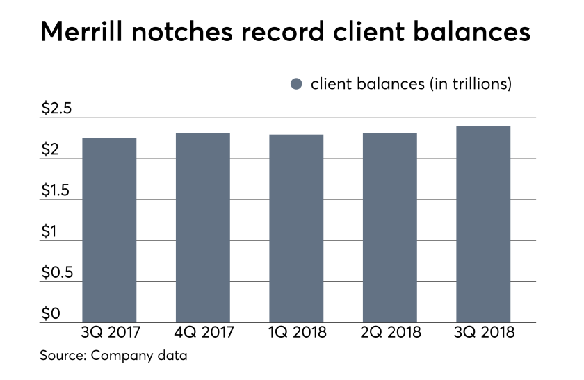 Merrill Lynch client balances 3Q 2018
