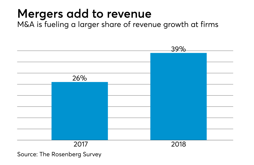 CPA firm revenue share from mergers