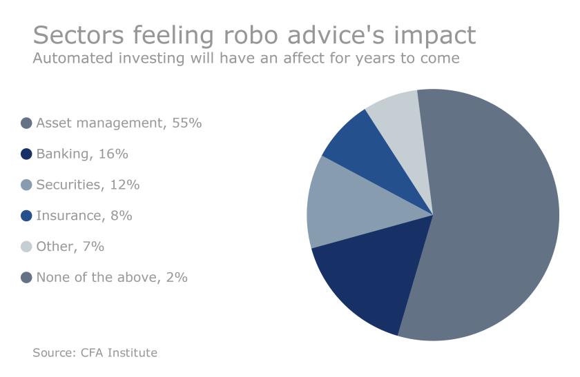 robo impact CFA