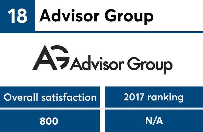 J D  Power announces 2018 best financial advisor firms