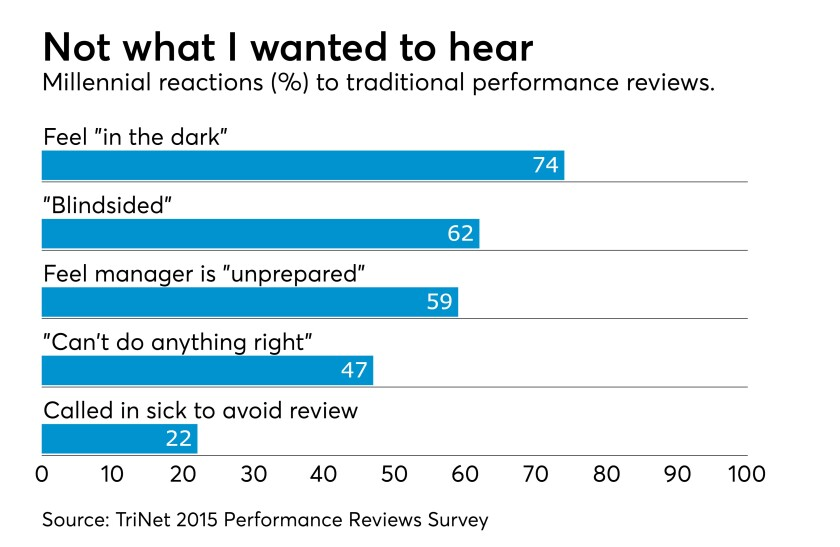 millennial-performance-review-trinet-2015