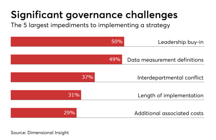 chart governance challenges.png