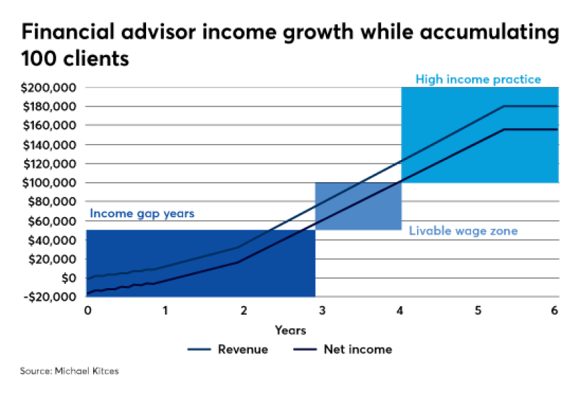 Financial advisor income growth while accumulating 100 clients