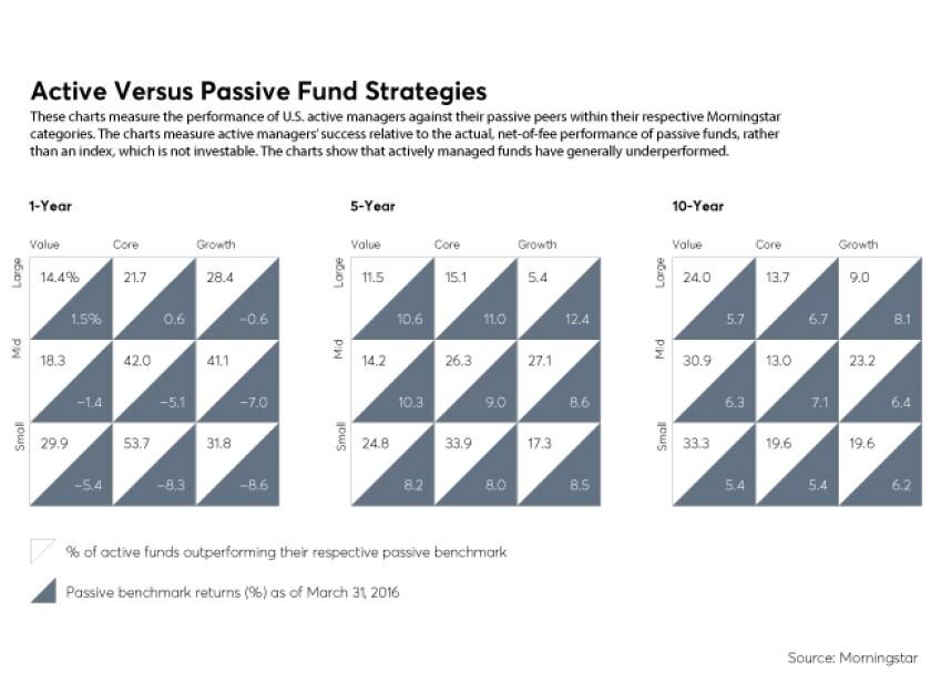 FP_QMF2_Active-Versus-Passive-Fund-Strategies_16Q2.jpg