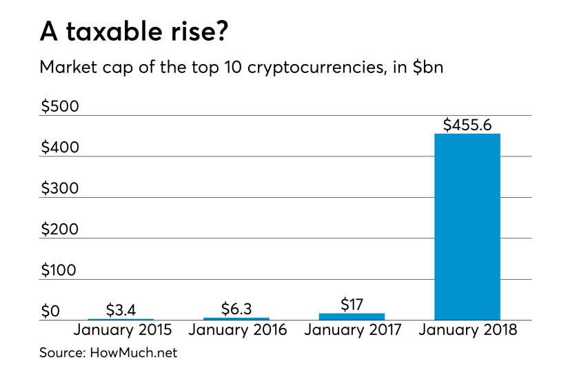 AT-031318-Rise of cryptocurrencies