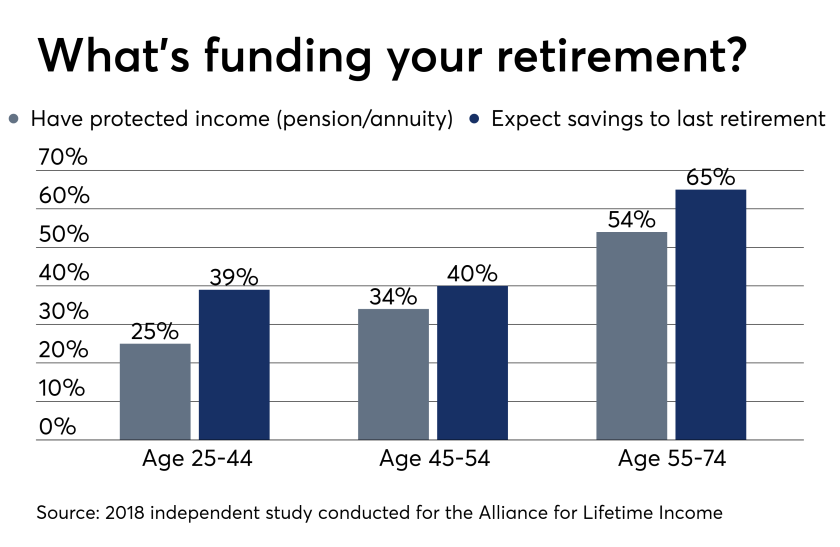 Why clients about to retire don't have enough money in their