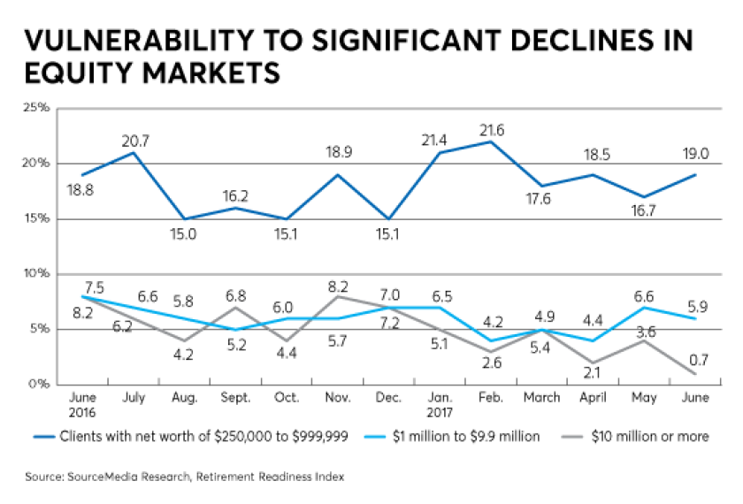 vulnerability significant declines equity market