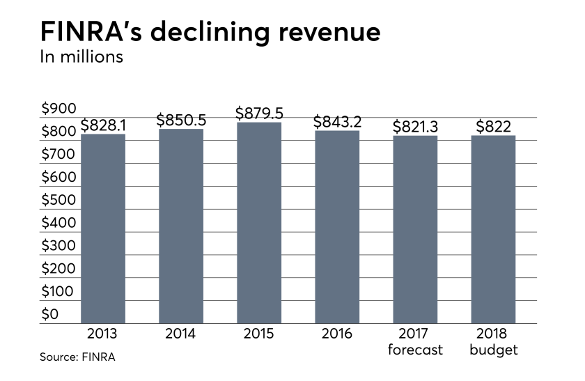 IAG FINRA operating revenue 2018 chart