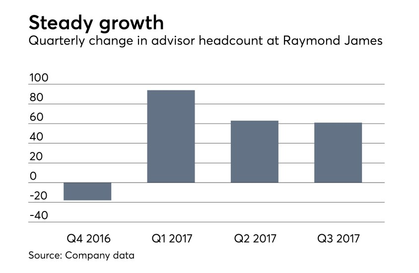 Raymond James third quarter 2017 earnings report