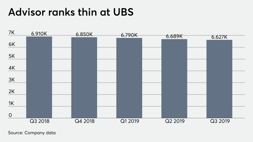 ows_10_22_2019 UBS financial advisor headcount earnings.png