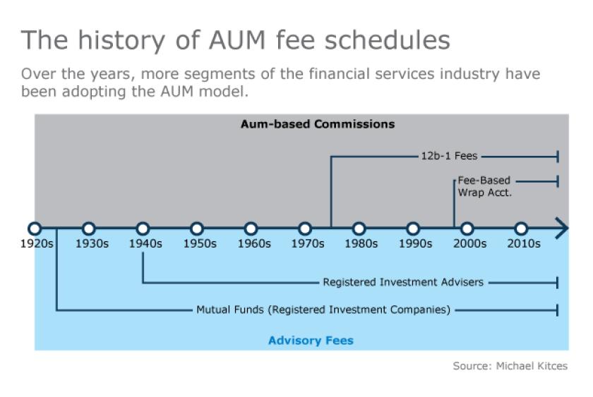 AUM fee schedules kitces