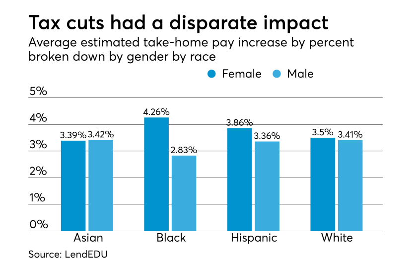 Demographic impact of Tax Cuts and Jobs Act