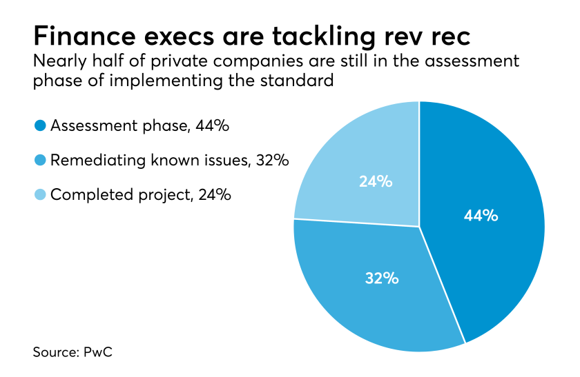 Revenue recognition readiness for private companies