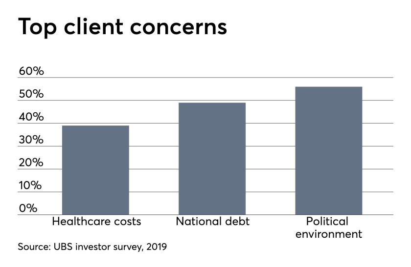 ows_05_02_2019 UBS investor sentiment survey top concerns.png